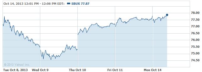 sbux-20131014