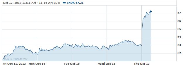 sndk-20131017