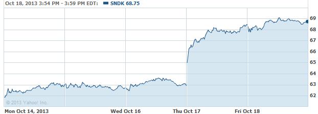 sndk-20131021