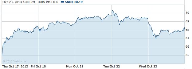 sndk-20131024