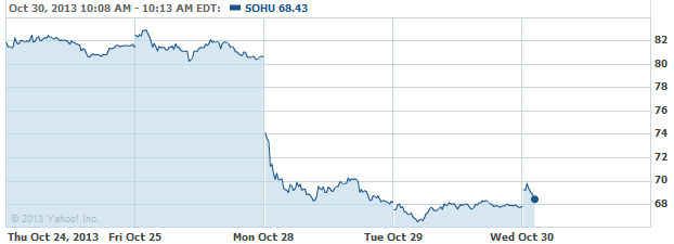sohu-20131030