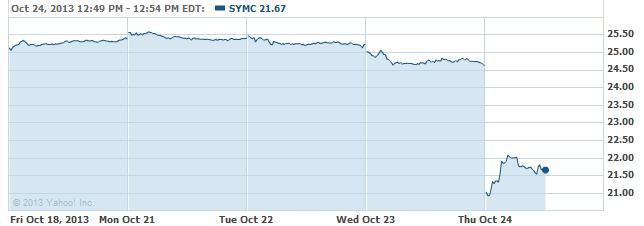 symc-20131024
