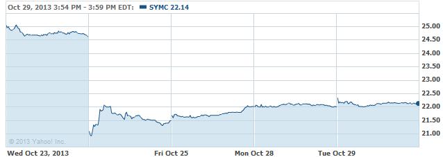 symc-20131030