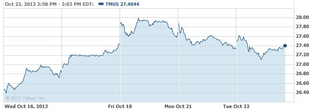 tmus-20131022