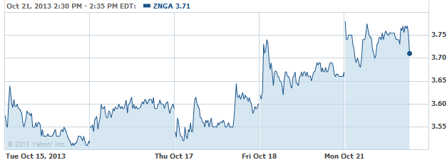 znga-20131021