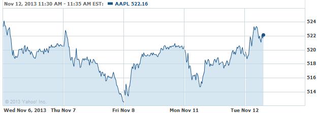 AAPL-20131112