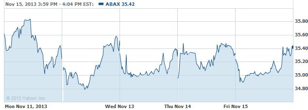 ABAX-20131118