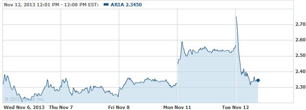 ARIA-20131112