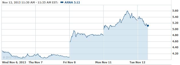 ARNA-20131112