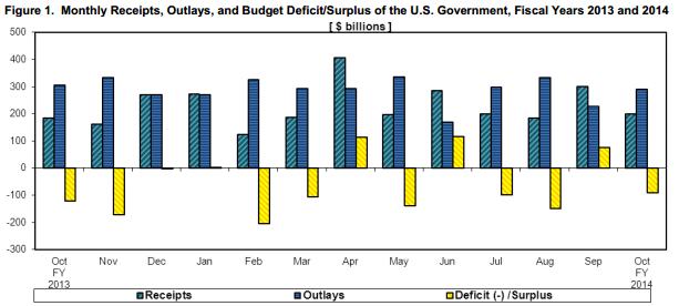 Source: U.S. Treasury, http://www.fms.treas.gov/mts/mts1013.pdf