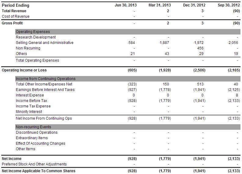 CBIS Income Statement - CANNABIS SCIENCE INC Stock - Yahoo! Finance
