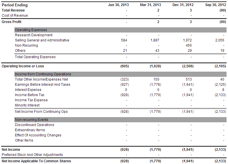 CBIS Income Statement - CANNABIS SCIENCE INC Stock - Yahoo! Finance