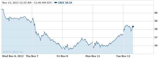 CREE-20131112