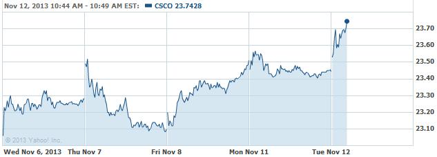 CSCO 20131112