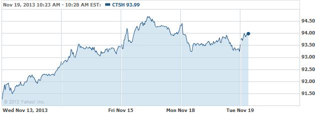CTSH-20131119