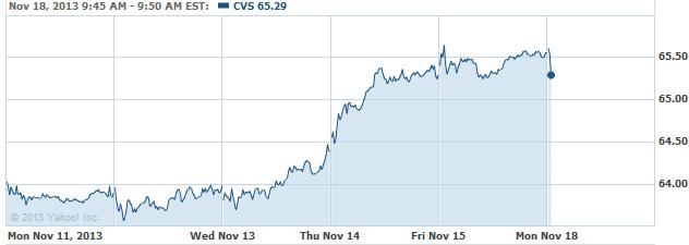 CVS-20131118