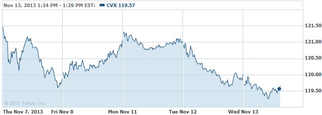 CVX 20131113