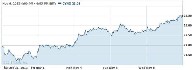 CYNO-20131107