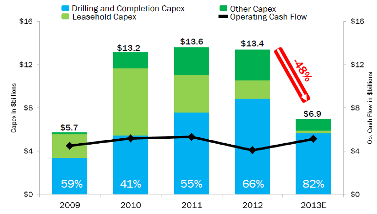 Chesapeake Capex