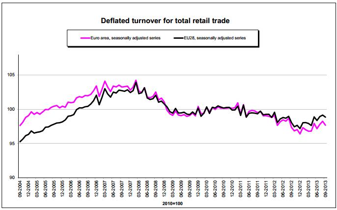 Euro Retail Sales