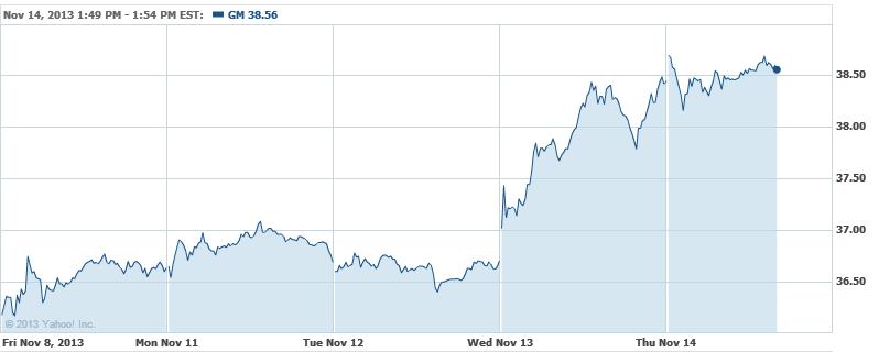 GM's Akerson Might Exit Next Year, Job Rumors at Barclays ...