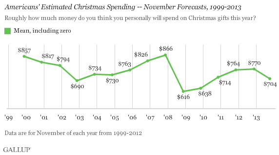 Gallup Holliday Spending