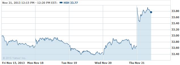 HHSH-20131121