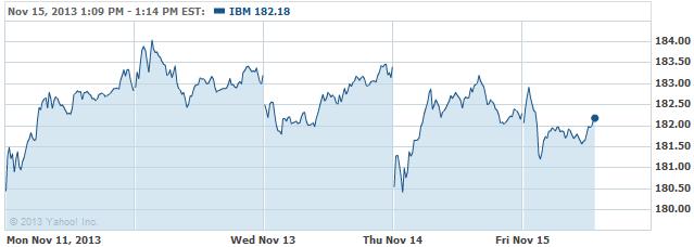 IBM 20131115