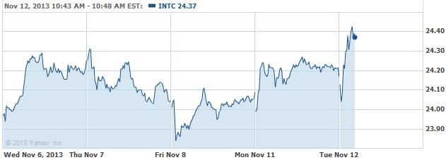 INTC 20131112