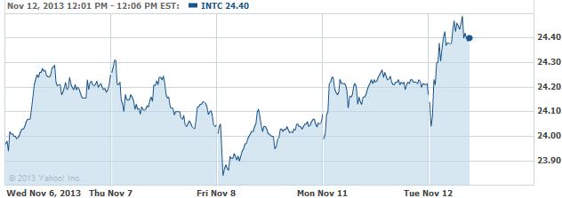 INTCC-20131112