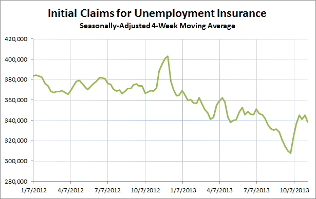 Initial CLaims