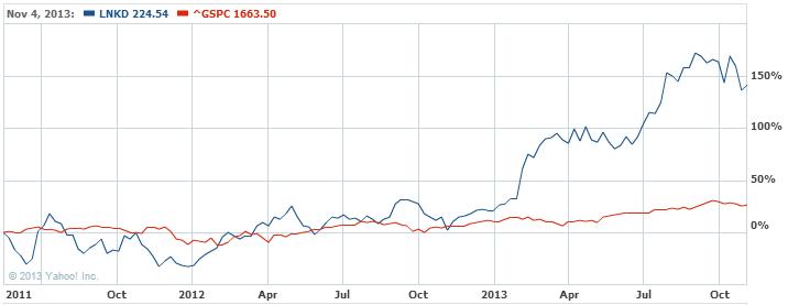 LinkedIn Corporation Class A Co Stock Chart - LNKD Interactive Chart - Yahoo! Finance