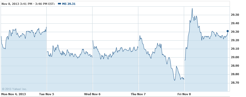 Morgan Stanleys Return on System Noninvestment