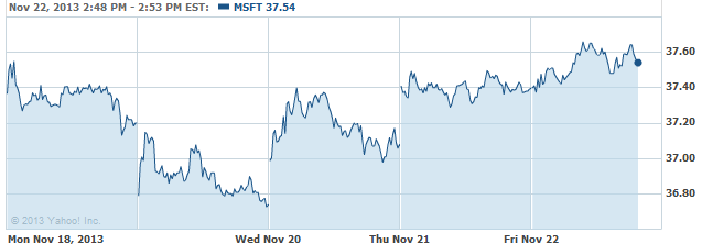 MSFT 20131122