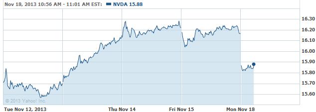 NVDA-20131118