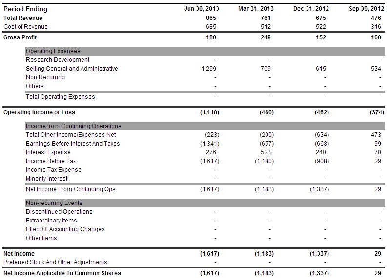PHOT Income Statement - GROWLIFE INC Stock - Yahoo! Finance