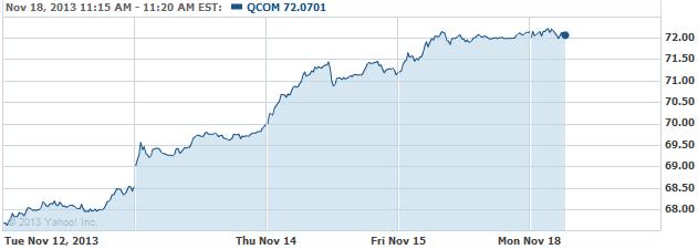 QCOM 20131118