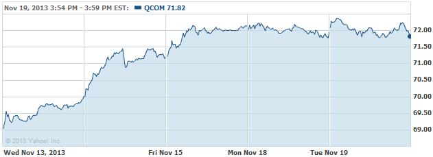 QCOM-20131120