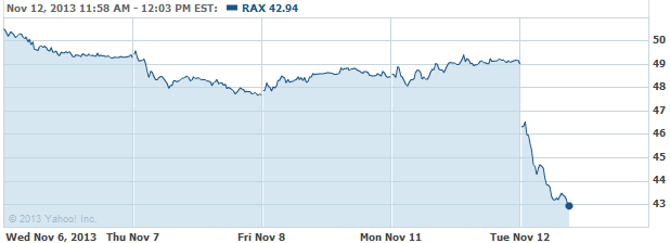 Analysts: Rackspace's Weakness Partly Due to Investment in
