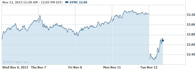 SYMC-20131112