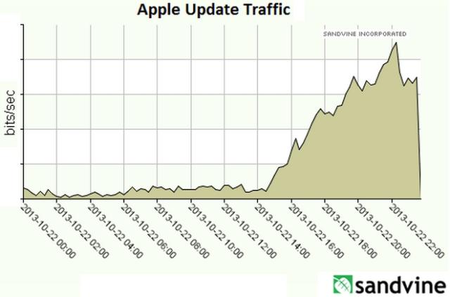 Sandvine Apple update traffic