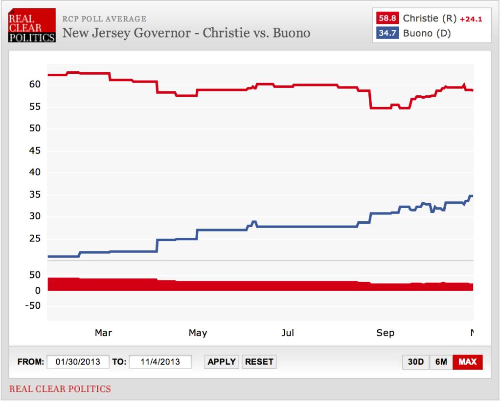 Source: http://www.realclearpolitics.com/epolls/2013/governor/nj/new_jersey_governor_christie_vs_buono-3411.html