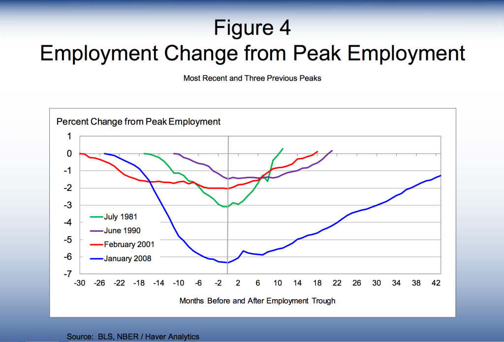 Source: http://www.bostonfed.org/news/speeches/rosengren/2013/110413/110413figures.pdf