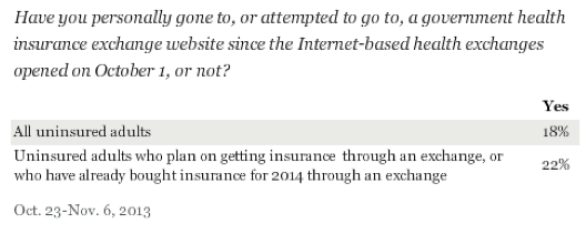 Most Uninsured Americans Ignoring Health Exchange Sites