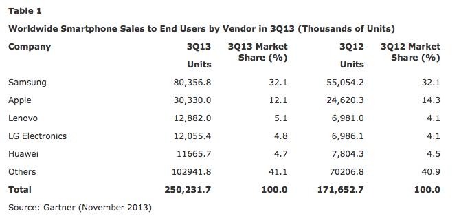Gartner global smartphone sales Q3 2013
