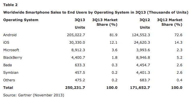 Gartner global smartphone operating system Q3 2013