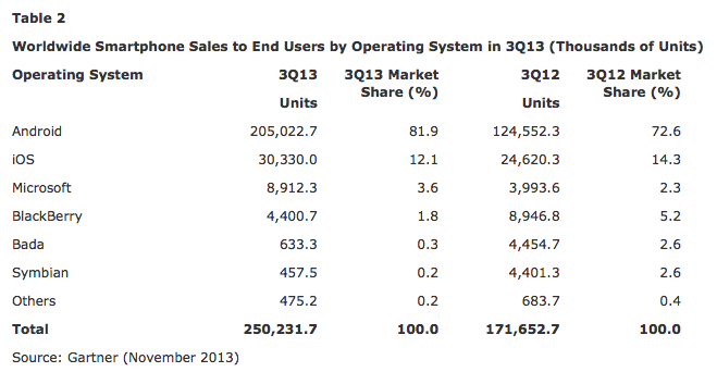 Gartner global smartphone operating system Q3 2013