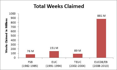 Total weeks claimed