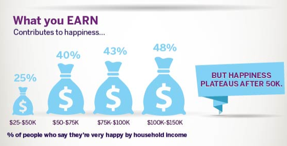 money is the key to happiness Workers who get to call their own shots are more satisfied with their jobs, more engaged and less likely to leave.