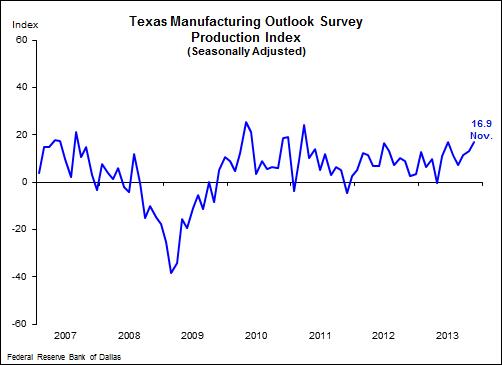 Source: Dallas Federal Reserve